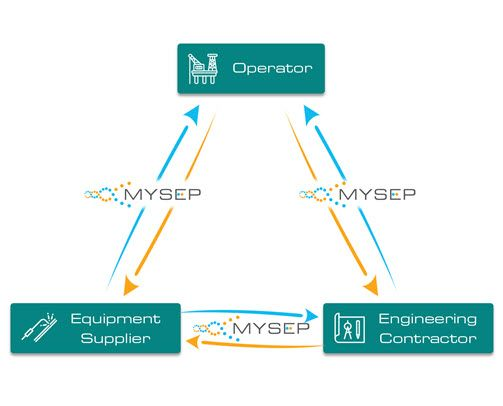MySep | Improved Client-Contractor-Vendor Collaboration